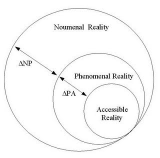 This diagram shows the relationship between Kant's realities.